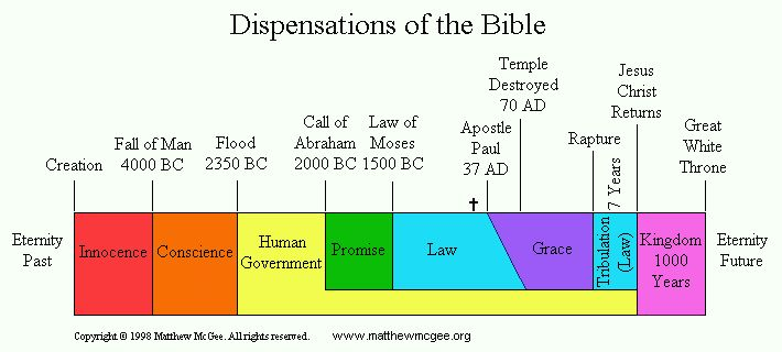 18 - The 7 Dispensations