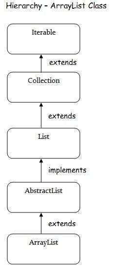 arraylist class java - http://www.flowerbrackets.com/arraylist-class-java/