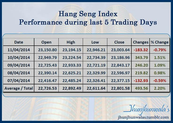 Hong Kong Stock Market Index #HSI or #HangSengIndex performance for last 5 days # HongKong # HongKongEquityMarket # HongKongStockIndex # HongKongStockExchange