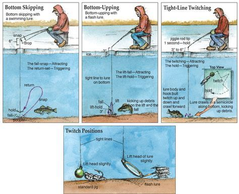 how to catch pike ice fishing