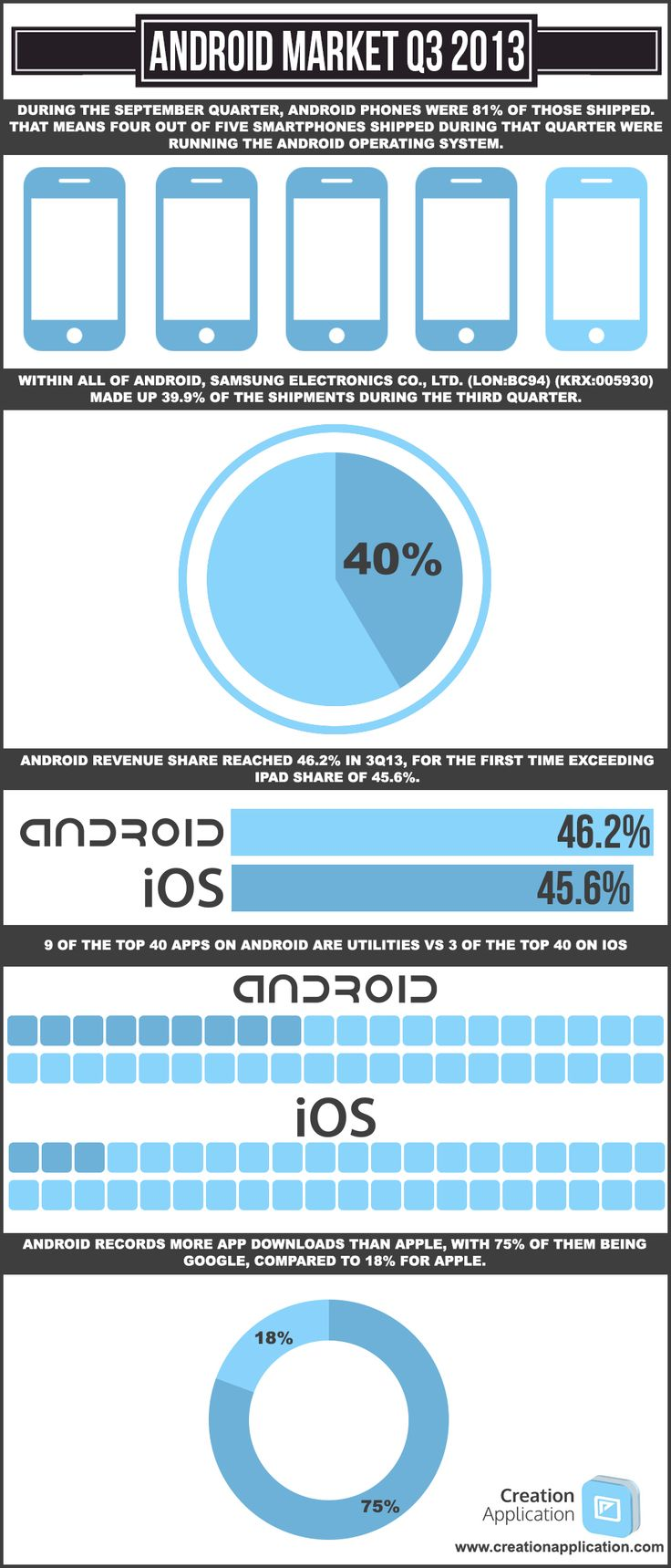 Infographics covering anything Mobile App related!