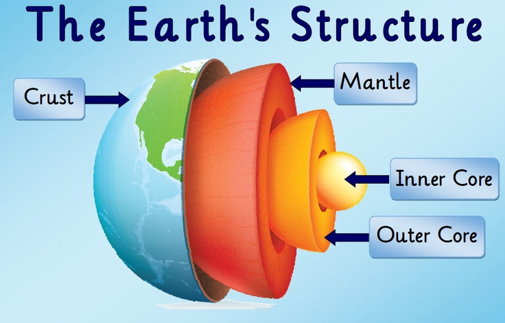 A4 poster, with clear labels, showing a cross section of the Earth