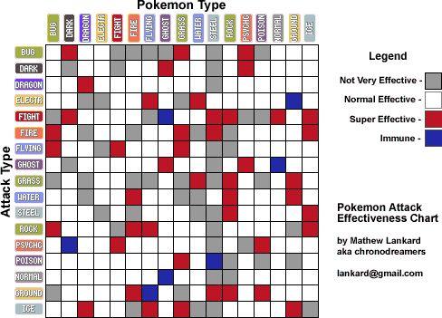 Pokemon Type Battle Chart