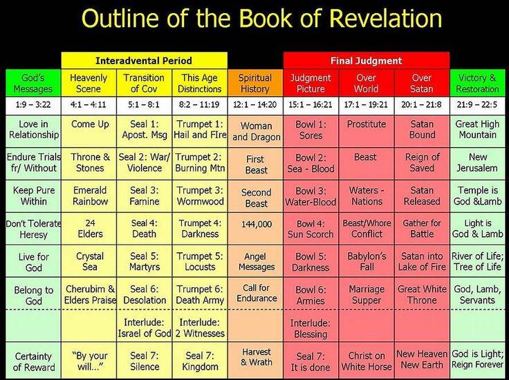Image result for book of revelation timeline chart book