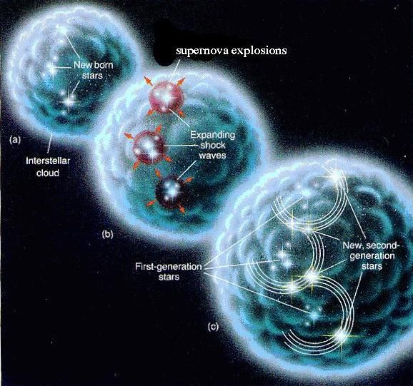 Star Formation ~ Incredibly fascinating and detailed information to be found on this site.