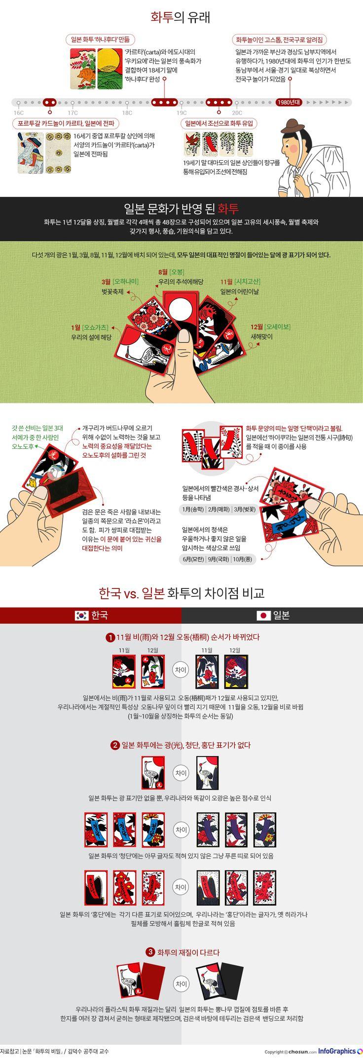 국민놀이 '화투'속에 숨겨진 비밀 - 조선닷컴 인포그래픽스 - 인터랙티브 > 라이프