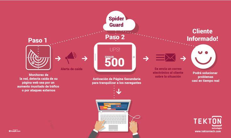 Monitoree en tiempo real su sitio de Internet Una caída intempestiva de tu sitio web por causa de un aumento inusitado de tráfico o por ataques externos puede generar pérdidas...  Ver +