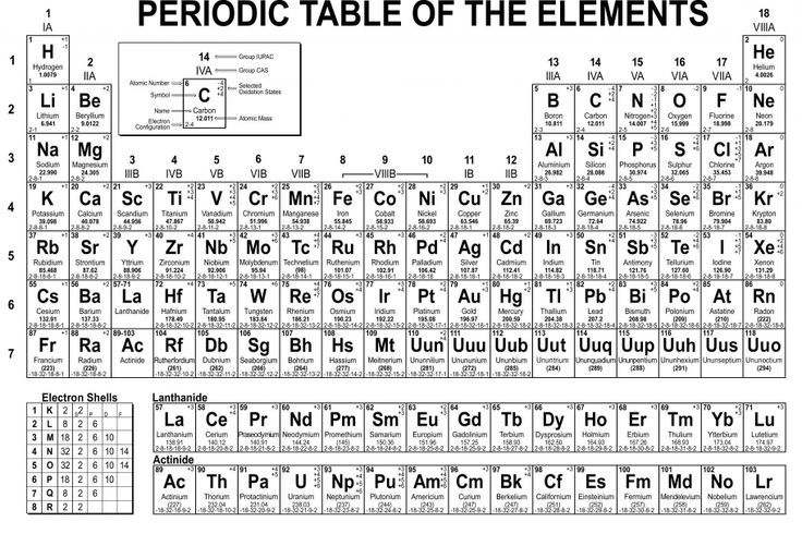 Chemistry Reference Tables