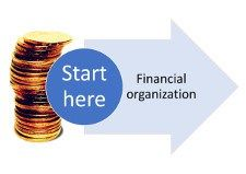 100 Steps Mission to Financial Organization