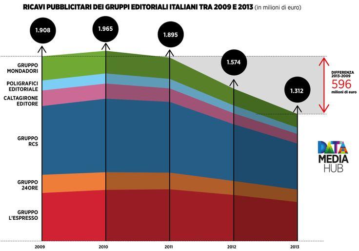 Gruppi Editoriali: La Crisi della Pubblicità in 3 Grafici