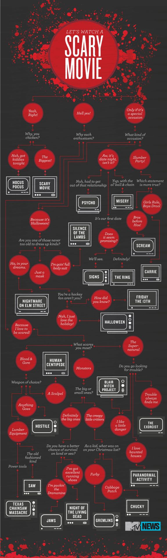so many good #horror flicks - narrow it down with this great #infographic
