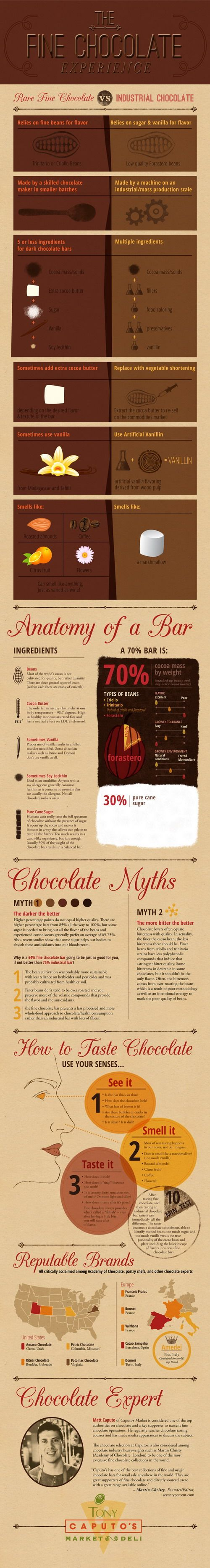 24 best Infographics: Chocolate images on Pinterest | Infographics ...