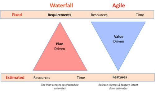 Resource management agile vs waterfall agile and scrum for When to use agile vs waterfall