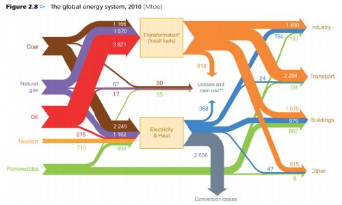 Sankey Diagram For A Washing Machine Trane El Paso 19 Best Images On Pinterest | Info Graphics, Infographic And Infographics