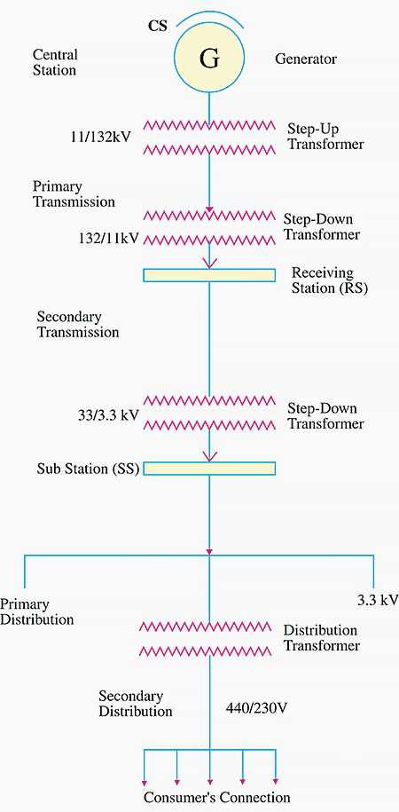 Singleline diagram of transmission and distribution