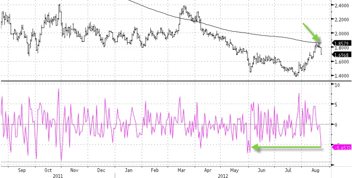 Treasury yields plunging their most in over 2 months...