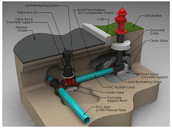 Fire Hydrant Diagram  Underground And Above
