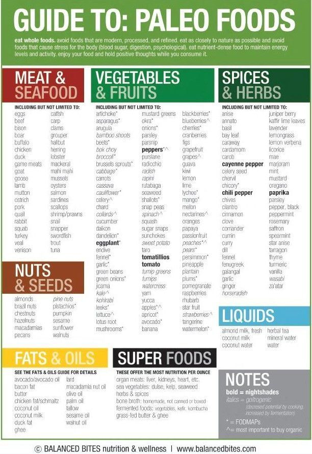 "List of foods for diabetics Guide to: Paleo Foods ""Eat whole foods. Avoid foods that are modern, processed, and refined. Eat as closely to nature as possible and avoid foods that cause stress for the body (blood sugar, digestion, psychological). Eat nutrient-dense food to maintain energy levels and activity. Enjoy your food and hold positive thoughts while you consume it."" Comments: ""this is a good starter guide to what you can have on paleo"" ""I live by this list!! SO helpful"""