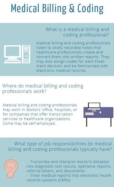 Medical Billing and Coding Salary & Job Description