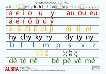 Dyslektická tabulka - TABULKA A4 samohlásky,souhlásky-měkké,tvrdé,obojetné... | ALBRA - Prodej a distribuce učebnic