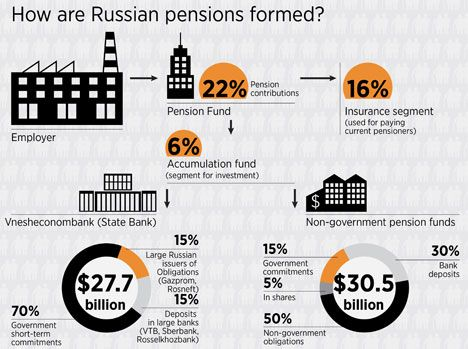 Decision to freeze pension funds will cost Russian economy $15.2 billion | Russia Beyond The Headlines