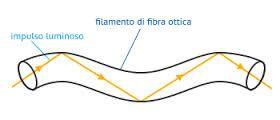 Ogni impulso luminoso che viene immesso nella sezione interna (core) si propaghi su lunghe distanze, rimbalzando continuamente tra le pareti.  #FrancescoBruno http://www.blogtematico.it/?p=2542