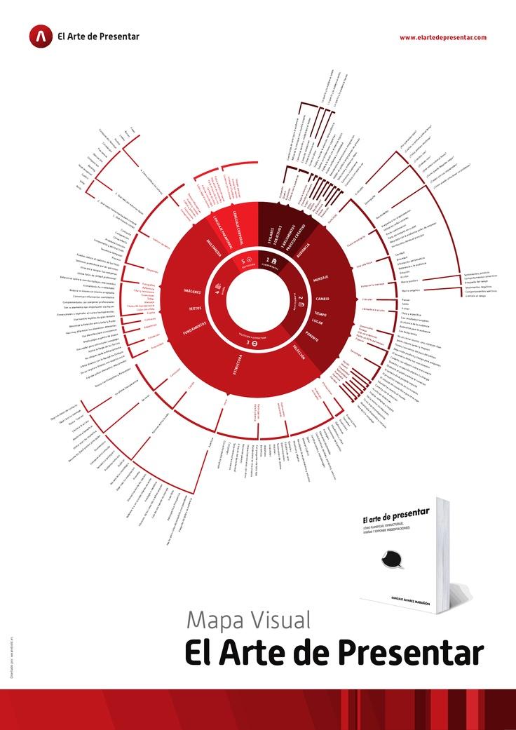 El Mapa Visual del Arte de Presentar. Mapa-Visual-EAP.pdf