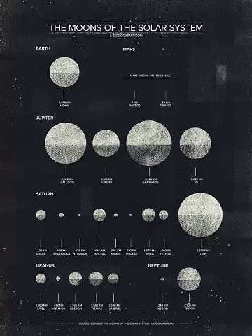‎~Moons of our solar system~