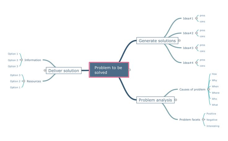 Problem to be solved. Mind map template. - Problema por resolver. Plantilla de mapa mental. App: ConceptDraw