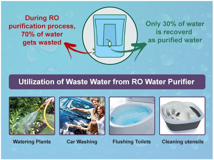 Uses of Waste Water From RO Water Purifier Ro water