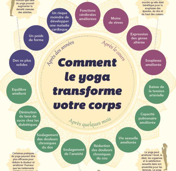 Cette activité est souvent citée en exemple pour sa propension à réduire le stress et améliorer le bien-être général. La recherche scientifique sur les bienfaits du yoga en est encore à ses débuts mais voici résumé en une infographie, les effets potentiels de cette discipline sur le corps et l'esprit.