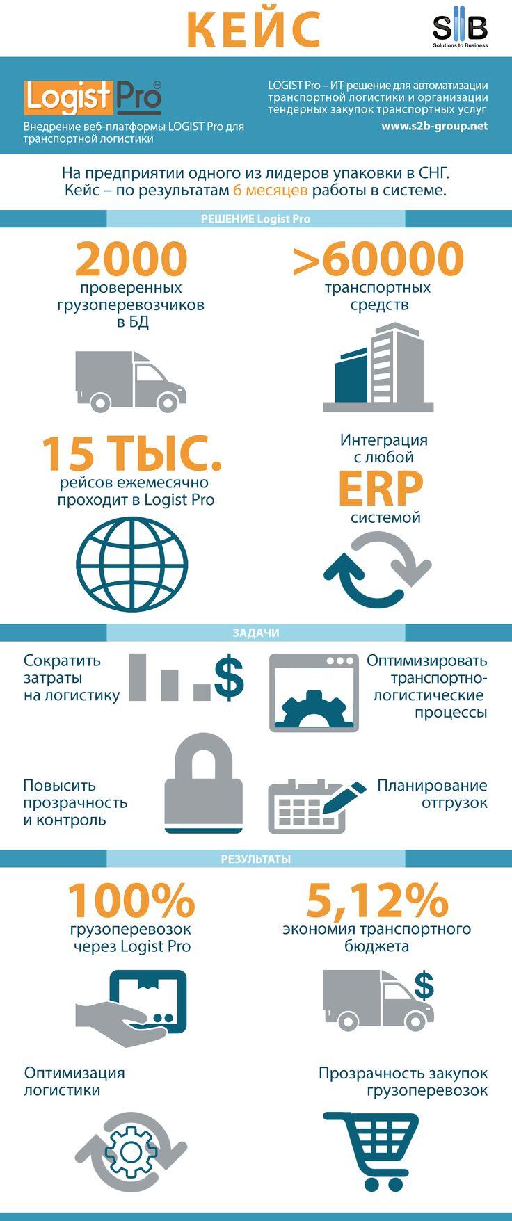 Кейс по автоматизации транспортной логистики одного из лидеров по производству упаковки в СНГ. Внедрение Logist Pro. #logistics #tms #supplychain #logistpro #s2bgroup