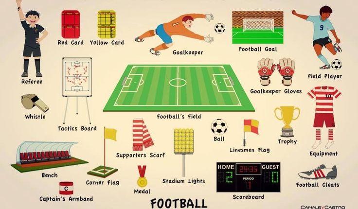 Football / Soccer Vocabulary