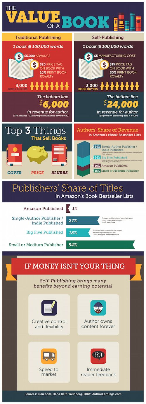 Infographic: The Value of a Book (to an Author) infographic Self-publishing is still synonymous with ebooks, but there's a lot of money to be had in the print book market. Lulu put together the following infographic