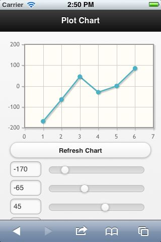 The Rock n Coder: jQuery Mobile Charts
