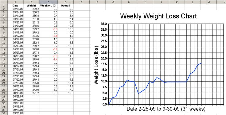 Weekly Weight Loss Chart - Template