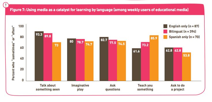 """In addition to websites, researchers identified the role community organizations can play in sharing what content is educational and provide an opening for greater learning opportunities. """"One of the things we talk about is the implications for community organizations and libraries to find ways to help everyone by learning and always being reflective of what the choices are."""" Graph: Aprendiendo en Casa: Media as a Resource for Learning Among Hispanic-Latino Families."""