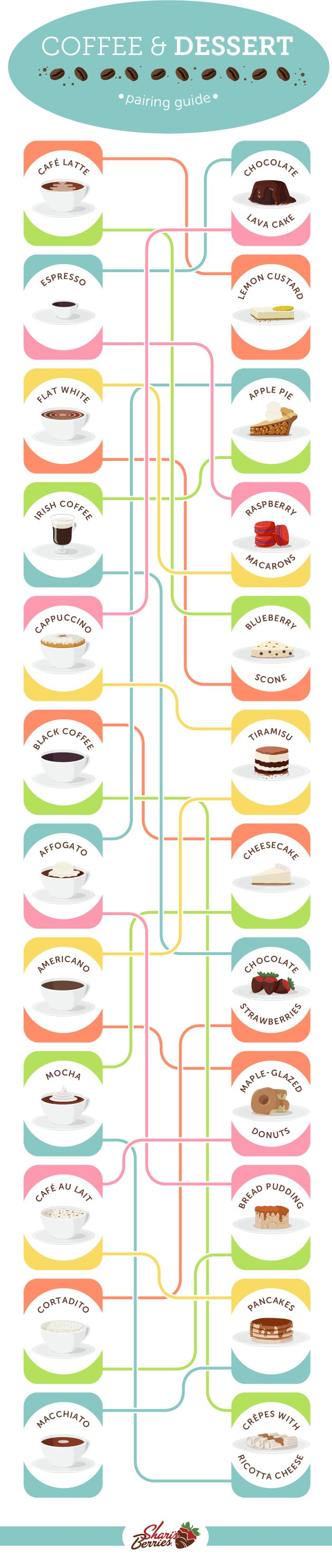 take a look at this handy chart to see what type of coffee pairs best with a variety of desserts