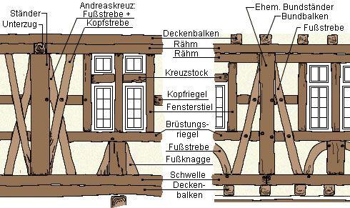 fachwerkhaus- fachwerk -  half timbered house - enxaimel