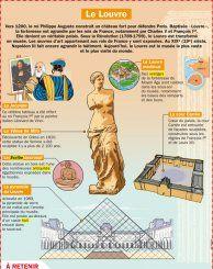 Le Louvre -  Mon Quotidien, le seul site d'information quotidienne pour les 10 - 14 ans !