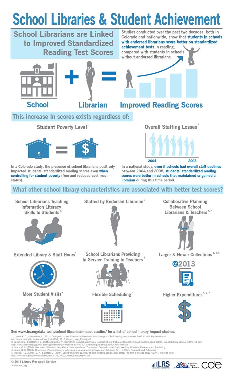 School Libraries & Student Achievement: http://www.lrs.org/documents/school/school_library_impact.jpg