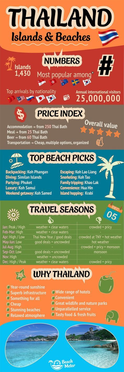 Infographic on Thailand's Islands and beaches including tourism information, price index, top beaches, travel seasons, and Unique Selling Points for Thailand.
