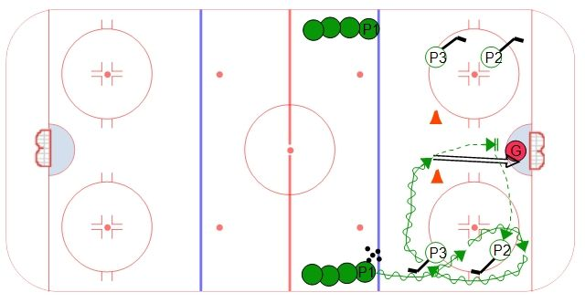 Royal Puck Protection Drill- P1 goes around P2/P3 who stand still and annoy P1 with their sticks