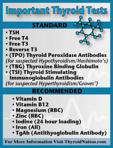 Thyroid disorder evolve case study
