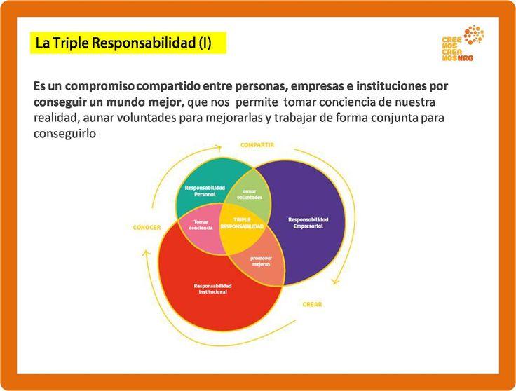 ¿QUÉ ES LA TRIPLE RESPONSABILIDAD?  La Triple Responsabilidad nace de la unión, el compromiso y la coherencia entre la Responsabilidad Personal, Empresarial e Institucional.  más en: www.creemoscreamosnrg.com www.responsabilidadsostenible.com www.ciudadsabia.org