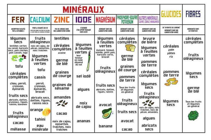 Tableau des aliments