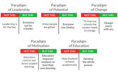 TLIM Paradigms