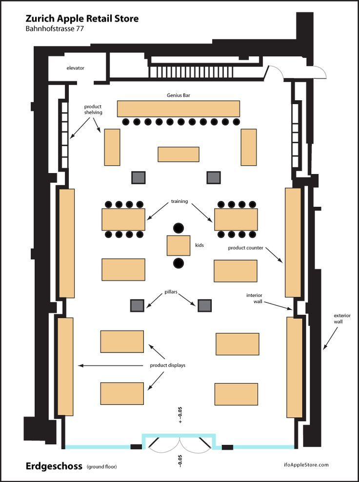 Retail Store Layout Floor Plan Store layout, Retail
