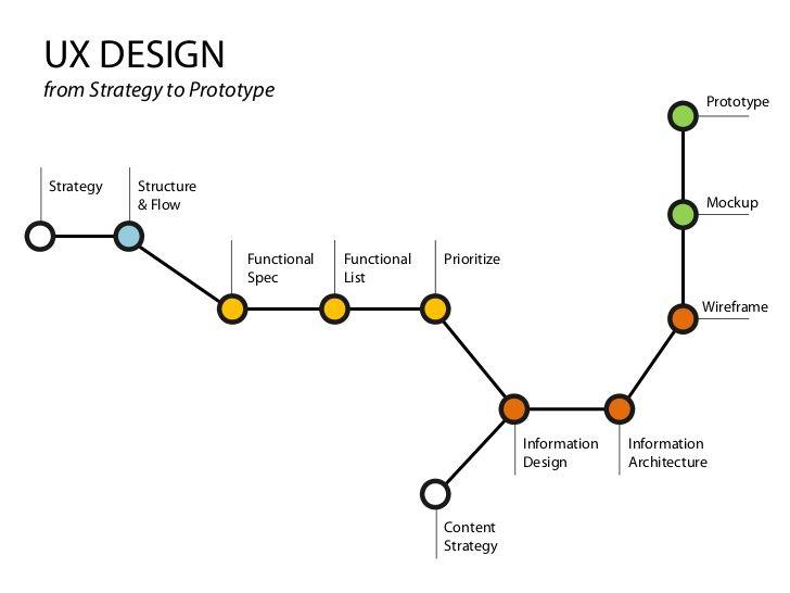 Design for Startups