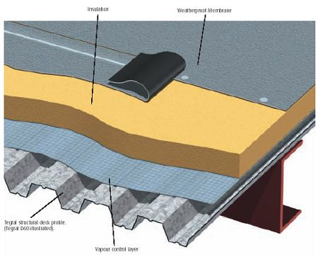 Decking Week 8 Titanium Flat Roof Construction Roof